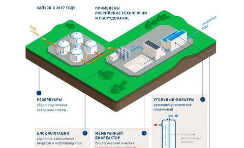 Московский НПЗ выполнил монтаж оборудования для финальной очистки промышленных стоков