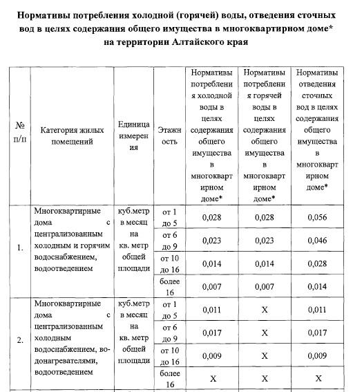 В Алтайском крае ввели тариф за