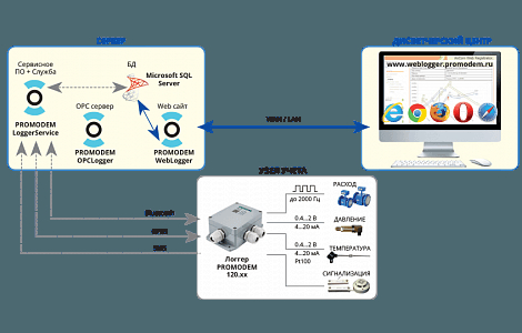 Российская компания Promodem внедряет беспроводные системы диспетчеризации