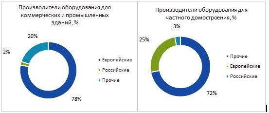 Объём российского рынка насосного оборудования составляет около 800 млн. евро